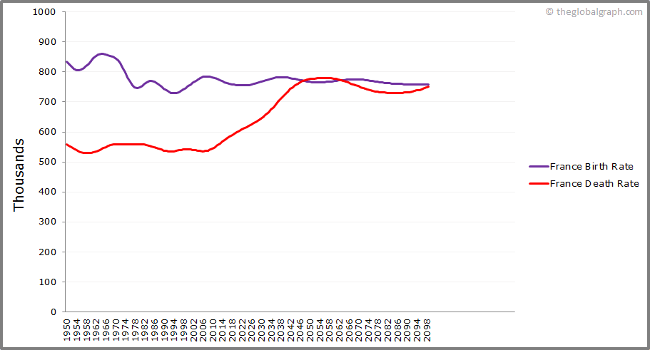 France  Birth and Death Rate