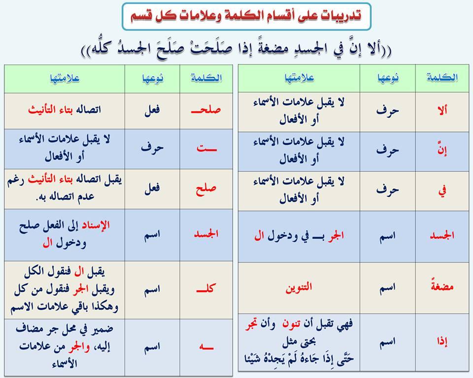 بالصور قواعد اللغة العربية للمبتدئين , تعليم قواعد اللغة العربية , شرح مختصر في قواعد اللغة العربية 6.jpg