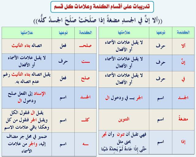 """انفراد.... كل قواعد اللغة العربية لطلاب """"ابتدائي - اعدادي - ثانوي"""" في صورة لوحات مبسطة مع الشرح والتدريبات 6"""