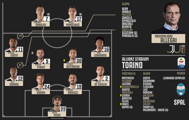 Serie A 2018/19 / 13. kolo / Juventus - SPAL 2:0 (1:0)