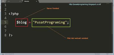 Pengenalan Variabel PHP