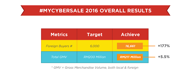 #MYCYBERSALE 2016 Overall Results