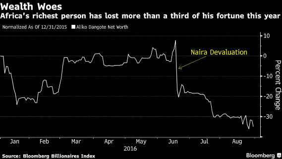 Dangote's net worth is $9.9 billion