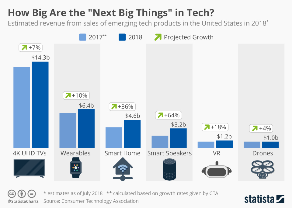"Chart: How Big Are the ""Next Big Things"" in Tech?"