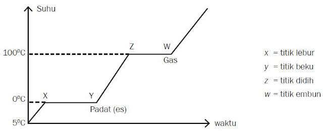 Grafik Perubahan Wujud Air pada 1 atm