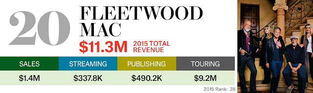 Lista de las celebridades que hicieron más dinero en el 2015.