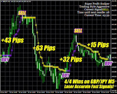 Super Profit Scalper - Brand New Forex Scalper Of 2017!