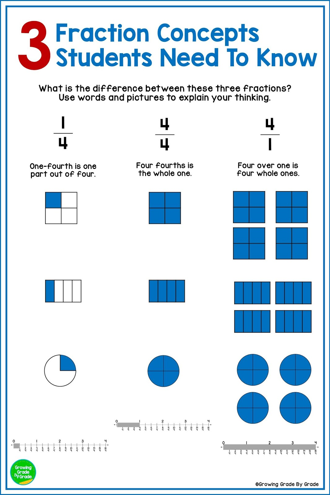Growing Grade By Grade  Powerful Fraction Concepts Students Need