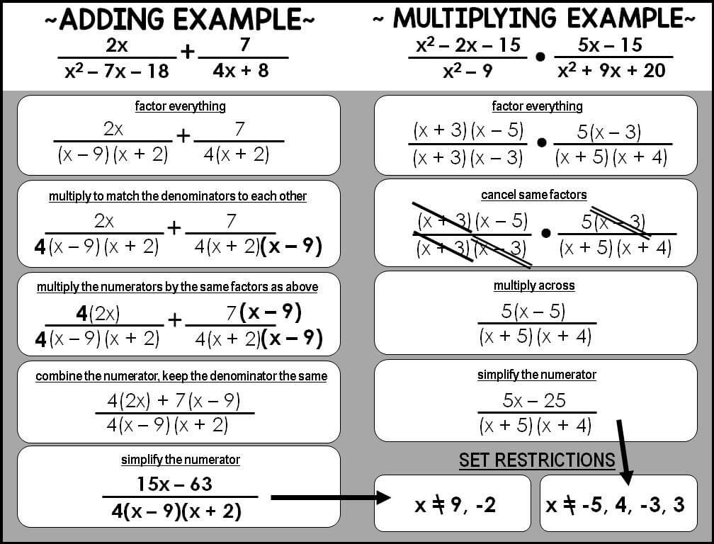Scaffolded Math and Science: Graphing Rational Functions Reference Sheet
