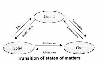Transitions of matters in different states