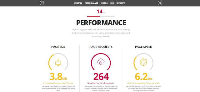 Check SEO & Performance Blog