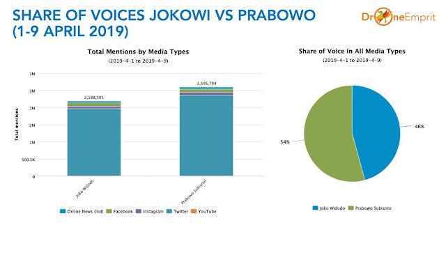 SHARE OF VOICES 1-9 APRIL 2019: Prabowo 54%, Jokowi 46%