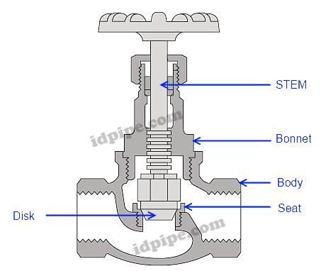 bagian bagian globe valve