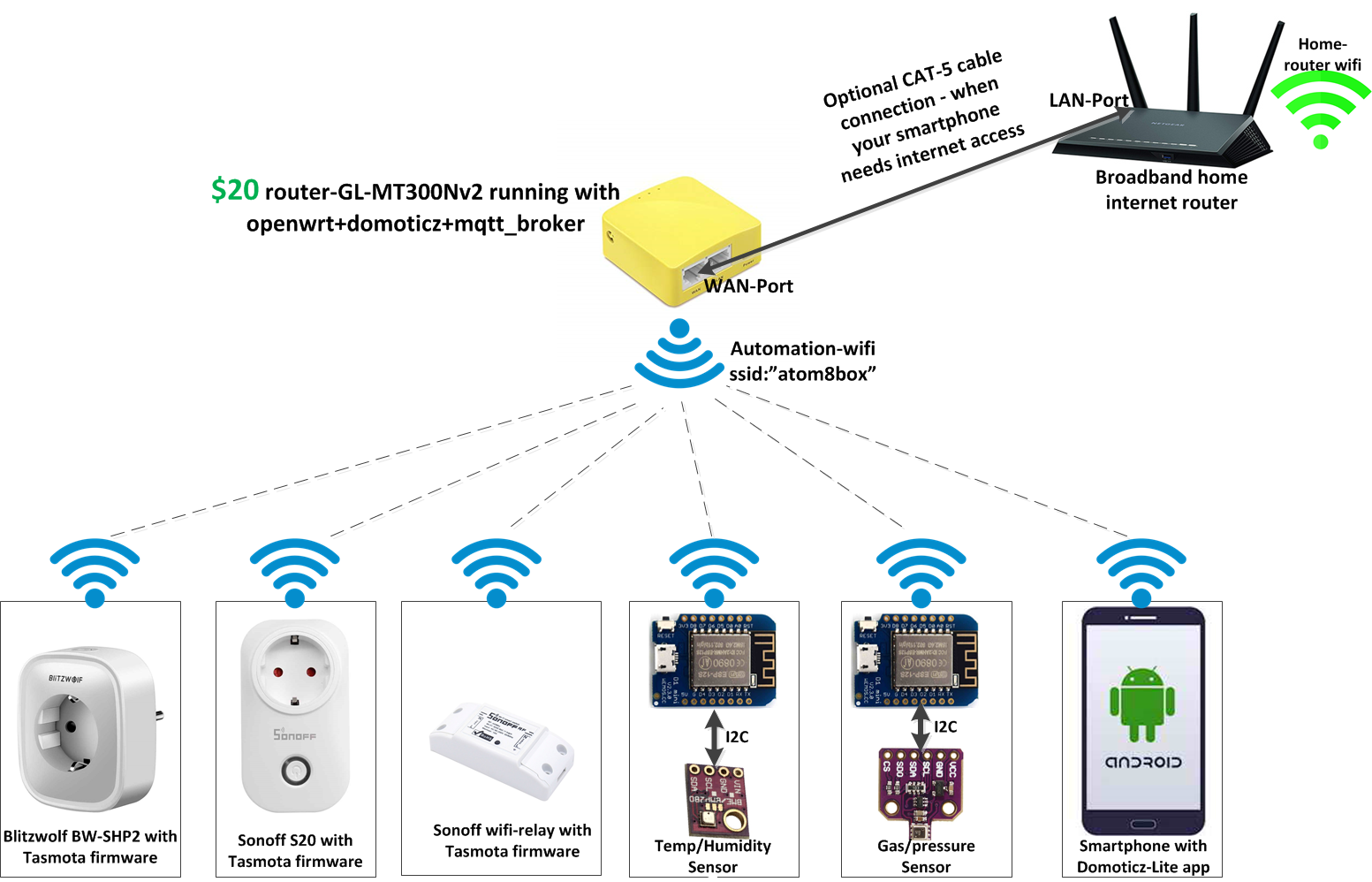 Albert: 20$ Pocket router as Domoticz Home Automation Gateway