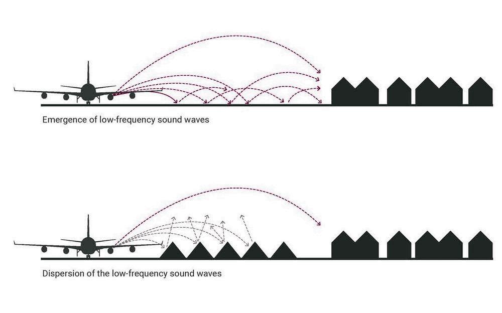 스키폴공항 소음 감소