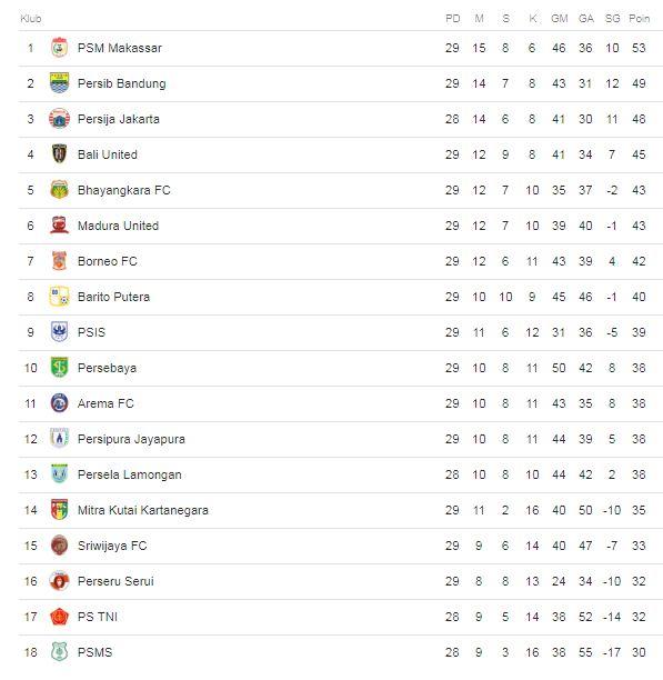 Klasemen Liga 1 2018 Pekan 29