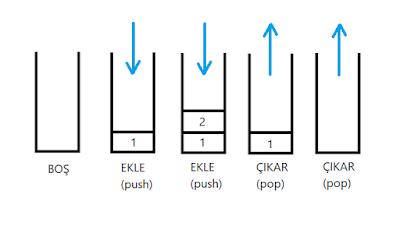 Stack Yapısı Örneği