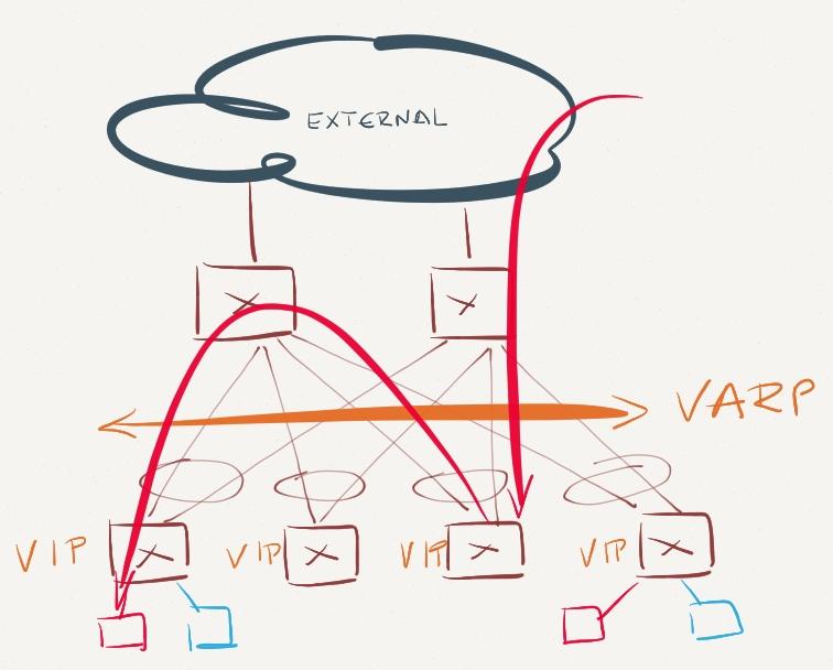 Arista EOS Virtual ARP (VARP) Behind the Scenes « ipSpace
