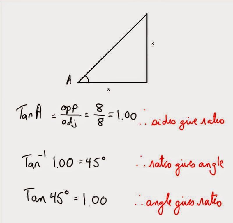 Grade 10 Academic Math: May 2015