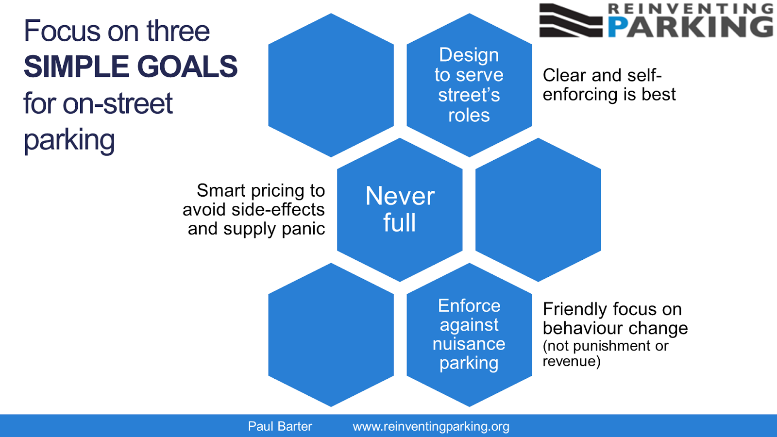 Just THREE key goals for on-street parking management?