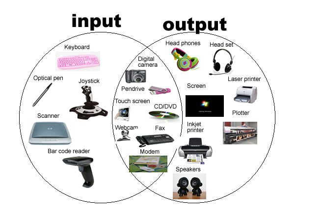 Pengertian Input Dan Output Device Beserta Contohnya Blog Edun