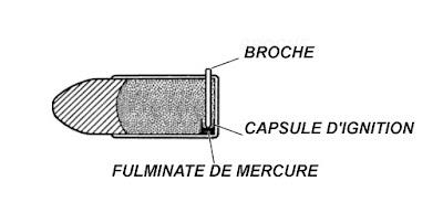 munition a broche