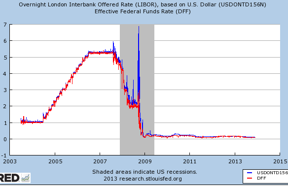What is the LIBOR Rate?