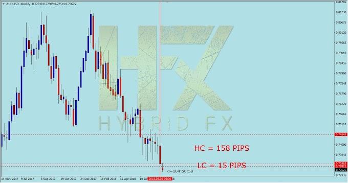 HybridFX - Major Trend