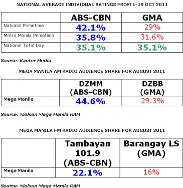 PINOY TV POLICE: ABS-CBN beats GMA-7 in all platforms