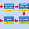 RPP Silabus Mata Pelajaran TIK Untuk SMP MTs Terlengkap