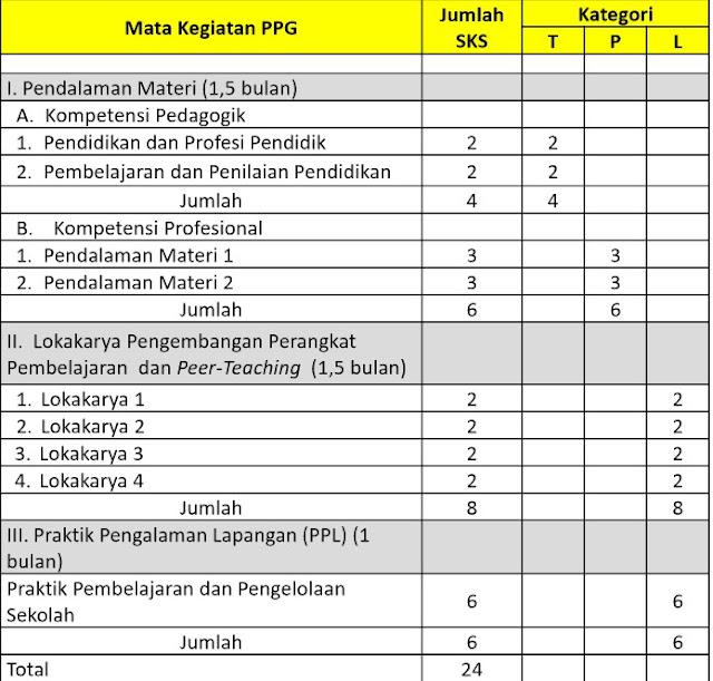 Kurikulum dan Capaian Kelulusan Sertifikasi PPGJ
