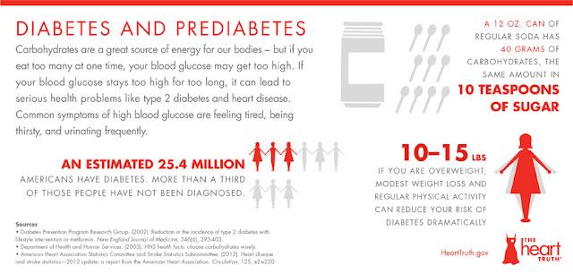 Heart Disease Risk Factor, Infographic, NHLBI