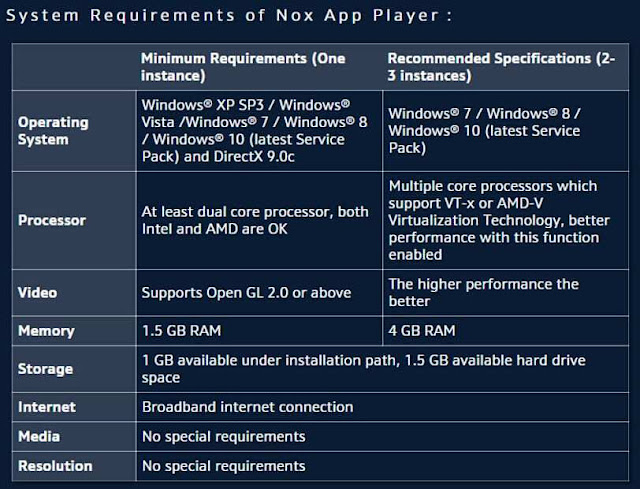 Nox App Player - A Hands Down Android Emulator | flinchbox