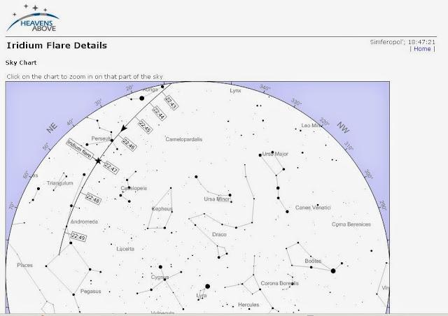 траектория спутника Иридиум