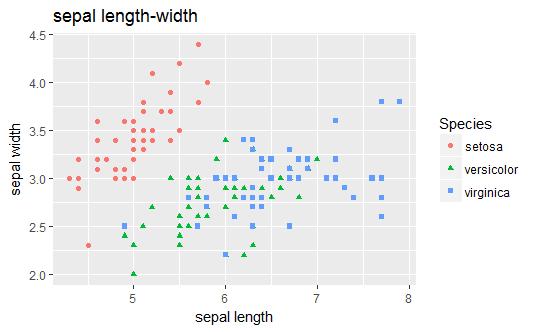 Data Visualizations | Data Analytics