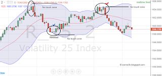 bollinger band volatility index