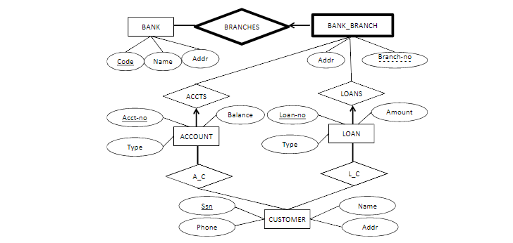 ER DIAGRAM FOR A BANK DATABASE: QUESTIONS AND ANSWERS