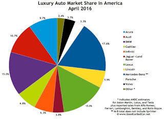 USA luxury auto brand market share chart April 2016