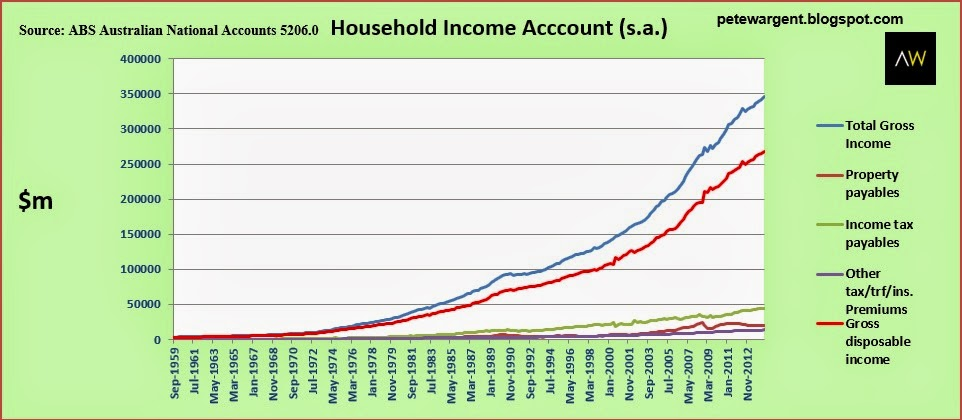 Household income accounts