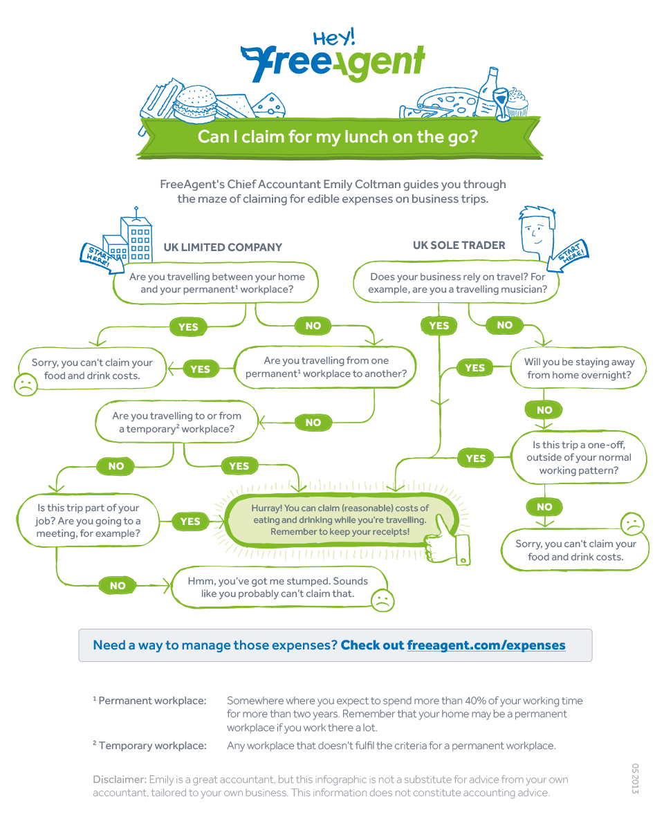 Can I claim food and drink while travelling? #infographic