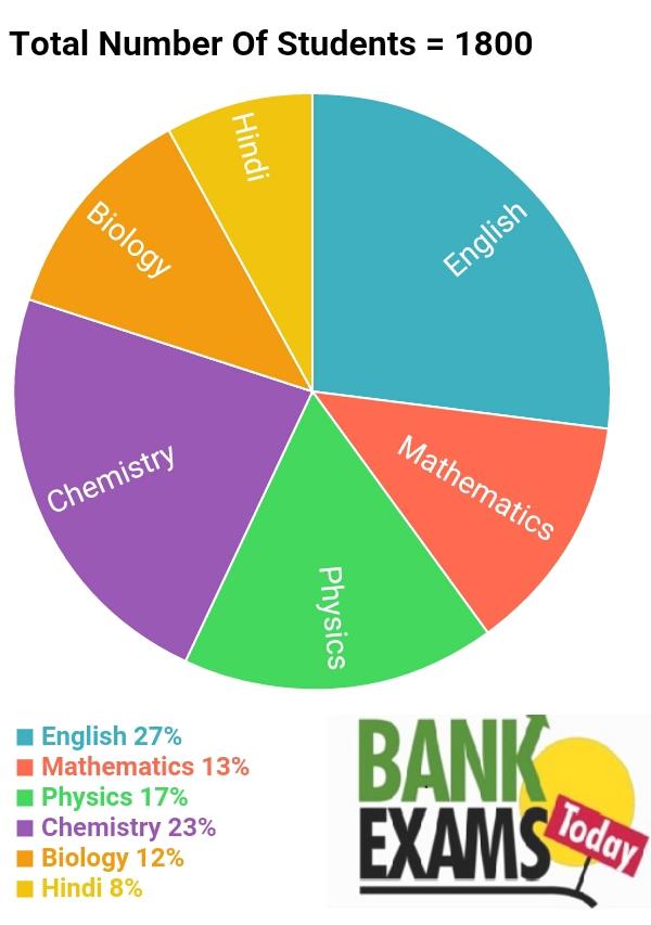 Data Interpretation Quiz 2 For Ibps Clerical Pre Exam 2016 Bank