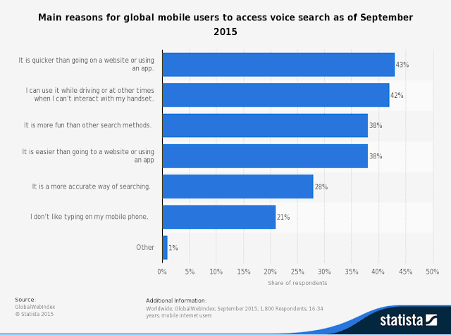 Statistic Leading Global Mobile Voice Search Usage Reasons 2016 - SEO Information Technology