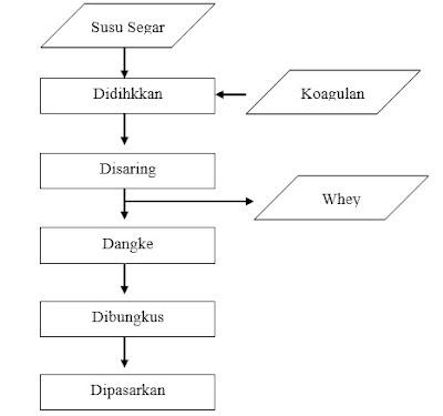 Proses Pembuatan Dengke, Keju Tradisional Khas Enrekang