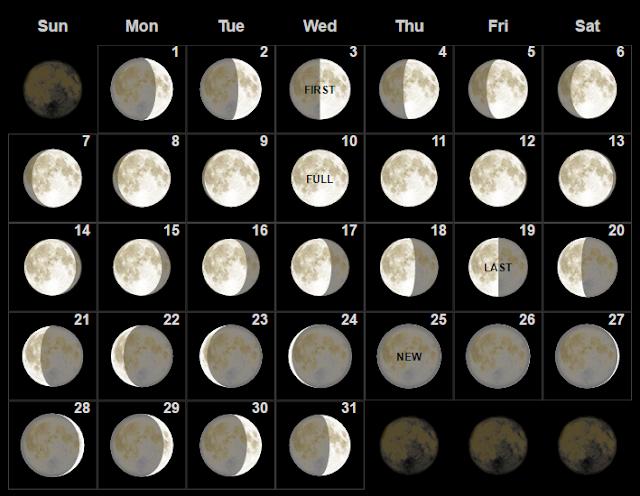 Fase bulan purnama Mei 2017