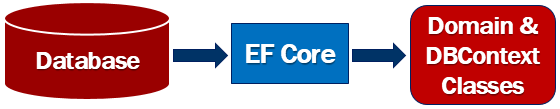 ef core database first approach