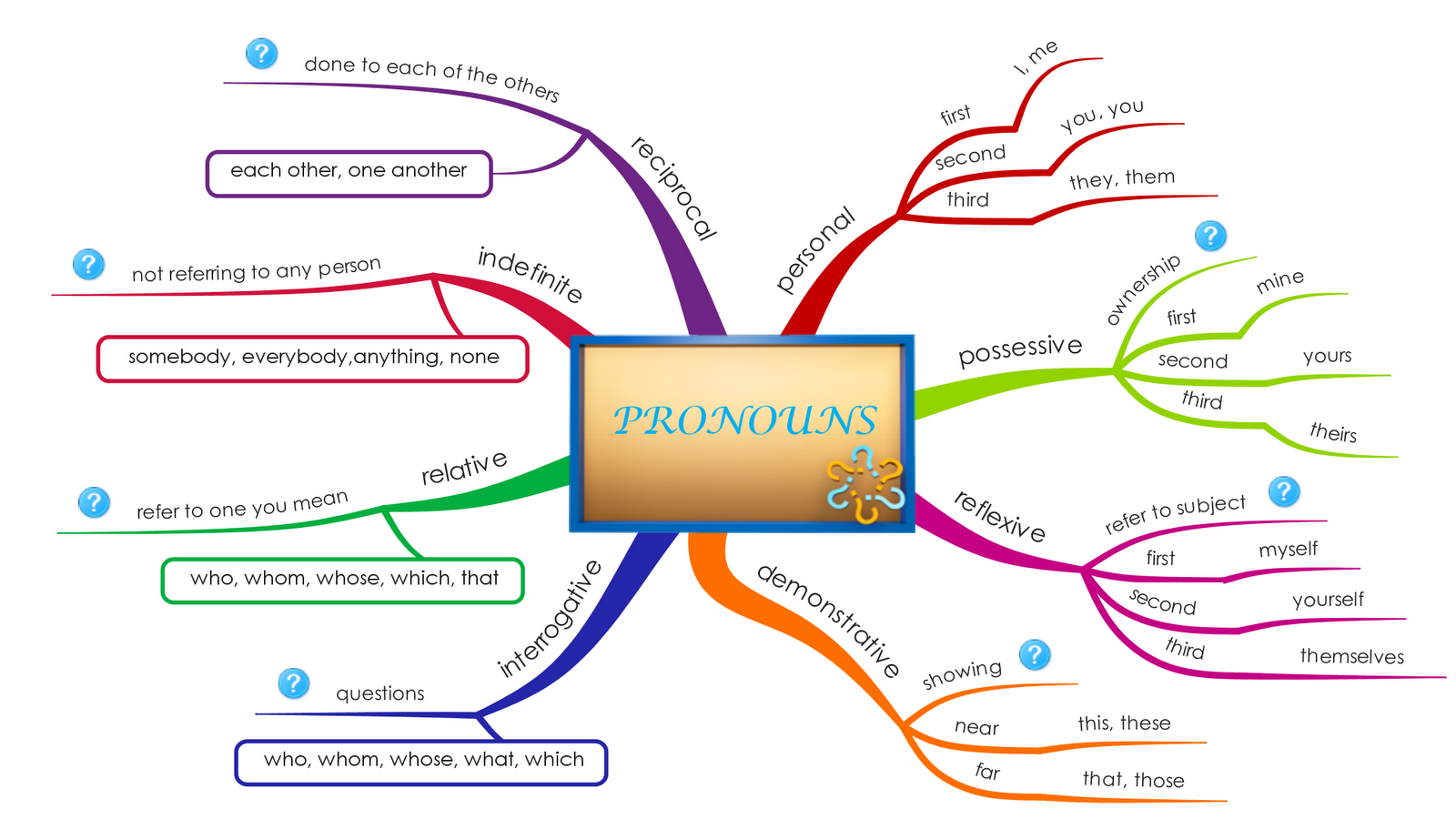 Upsr English Mind Map Pronouns To Replace A Subject Or
