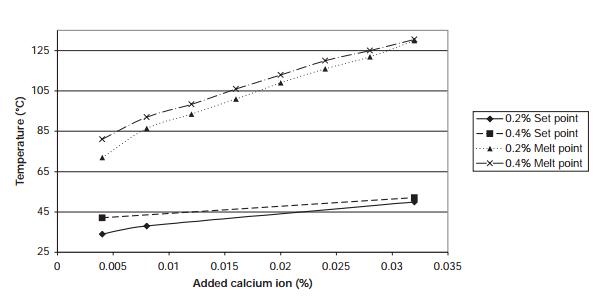 Calcium effects on low-acyl gellan gum set and melt temperatures