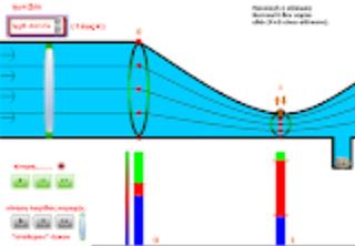 Προσομοίωση στα ρευστά. Η Bernoulli και τα όρια της.