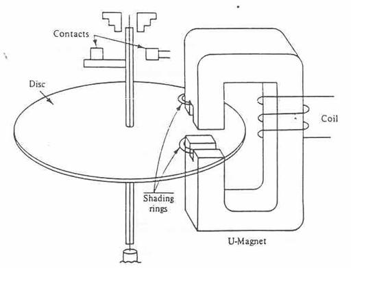 basic operation of relay