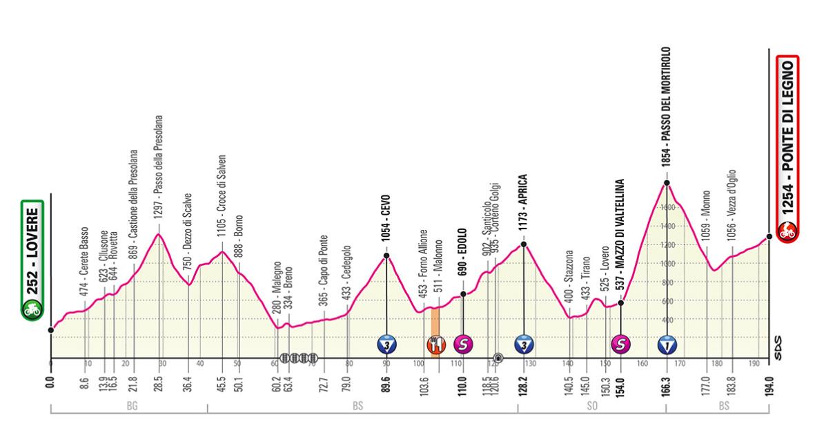 Rojadirecta Diretta GIRO d'Italia 16° Tappa Oggi: Lovere arrivo Ponte di Legno Streaming su Rai TV | Ciclismo 2019.